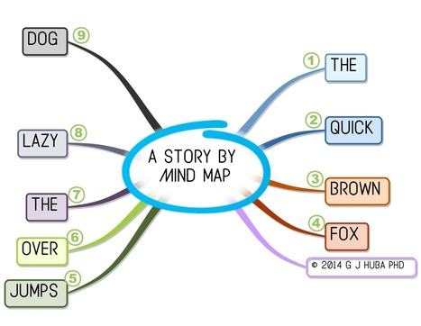 A Story by #MindMap: The Long and Short of It | Art of Hosting | Scoop.it