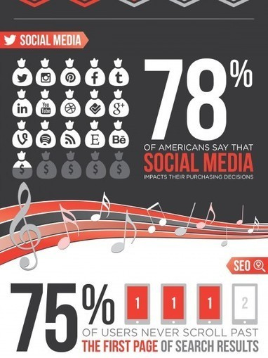 12 Things You Might Not Know About Social Media | Visual.ly | Mastering Facebook, Google+, Twitter | Scoop.it