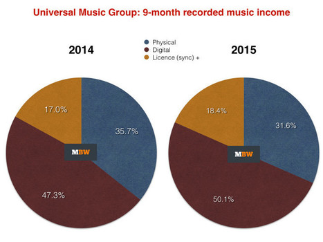 Streaming income overtakes download at Universal as digital sales rise 6% | A Kind Of Music Story | Scoop.it