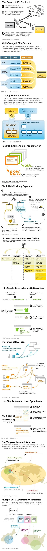 SEO Explained Part 2 #Infographic #SEO | SEO, SEM & Social Media NEWS | Scoop.it