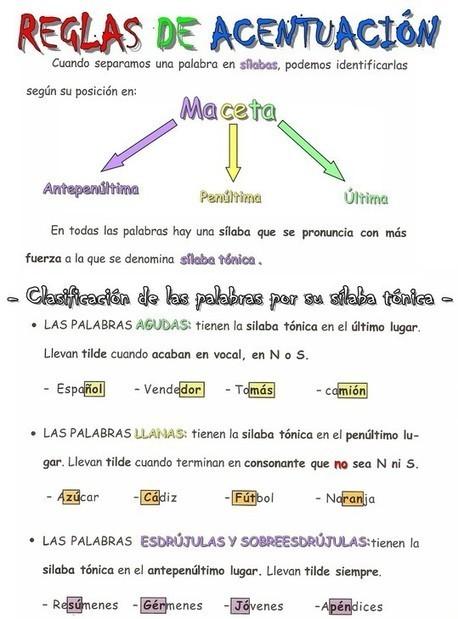 Reglas de acentuación - Hablando de todo un mucho. Weblog de Lengua y Literatura   Las TIC en el aula de ELE   Scoop.it