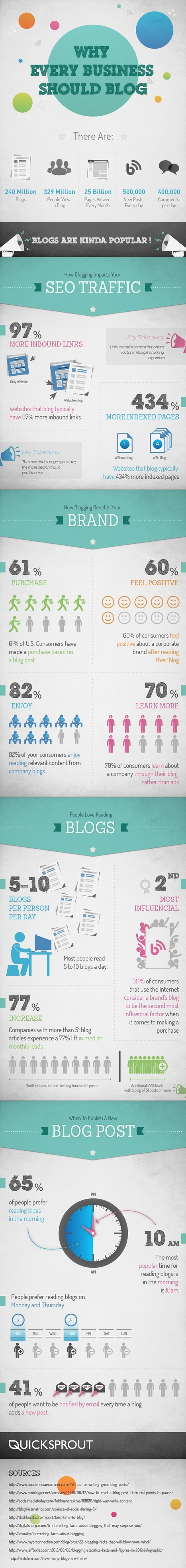 Why 98.3% Of Small Business Owners Should Blog In 2014 #infographic | MarketingHits | Scoop.it
