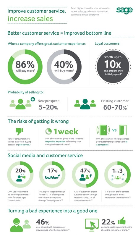 Improve customer service, increase sales infographic | Sales & Relationship Management | Scoop.it