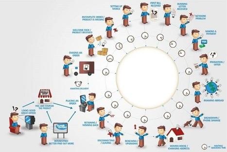 Сustomer journey — что это и зачем нужно? | MarTech : Маркетинговые технологии | Scoop.it
