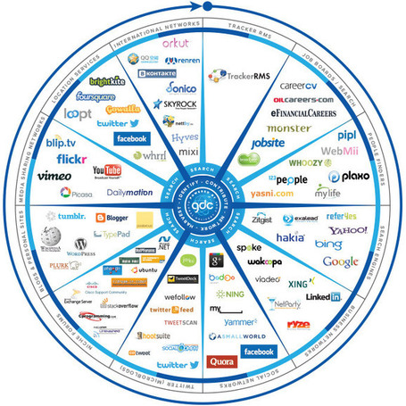 Twitter, Facebook, Search And Blogs – The Social Recruitment Compass [INFOGRAPHIC] | Social media culture | Scoop.it