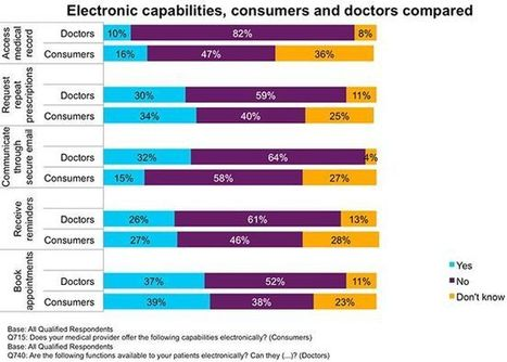 Comparing the electronic capabilities of consumers and doctors   Realms of Healthcare and Business   Scoop.it