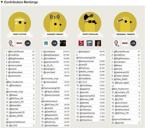 Twitter : réaliser un reporting et repérer les influenceurs avec Tweet Binder | Web Marketing | Scoop.it