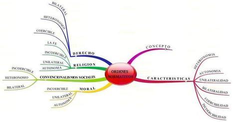 MAPAS MENTALES Y CONCEPTUALES COMO HERRAMIENTAS DE ESTUDIO | Classemapping | Scoop.it
