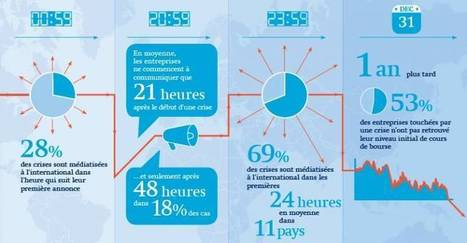 Réputation: les entreprises réagissent en moyenne avec 20heures de retard | Actu des médias et des RP ! | Scoop.it