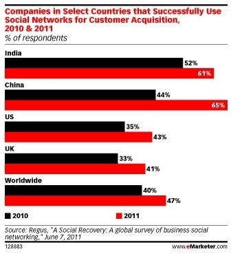 "Social Media Success Varies By Country and Economy | ""Social Media"" 