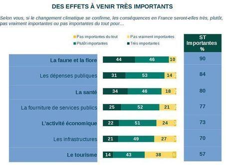 Changement climatique : des solutions existent, selon 9 Français ... - Le Monde   Communication in progress   Scoop.it