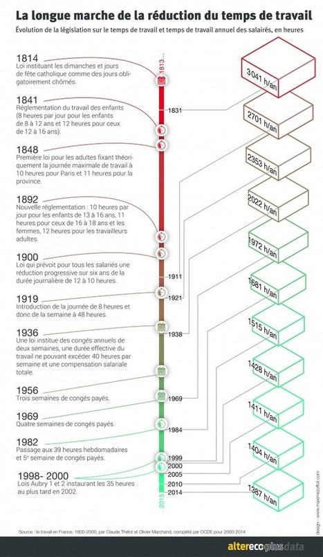 La réduction du temps de travail : une bataille de longue haleine - chronologie | Enseigner l'Histoire-Géographie | Scoop.it