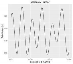 lukemiller.org» Blog Archive » rtide: a R package for predicting tide heights (US locations only currently) | Business Analytics & Data Science | Scoop.it