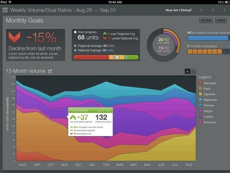 Business intelligence goes mobile for today's pharma and medical device sales reps | Ions Systems | Scoop.it