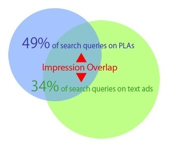 Key Learnings On The PLA Marketplace   Online Marketing Performance   Scoop.it