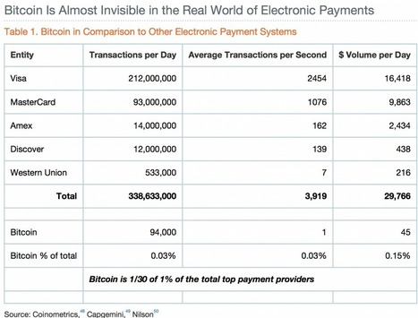 Paybay » Digital revolution pass through to Cryptocurrency | Bitcoin | Scoop.it