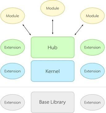 Kernel.js Docs   programming blog   Scoop.it