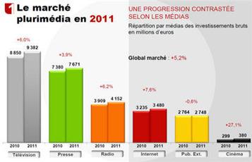 France : le marché de l'ePub a grimpé de 7,6% en brut en 2011 - Le Journal du Net : e-Business, Informatique, Economie et Management   e-publicité   Scoop.it