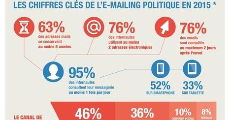 L'E-mailing Politique en chiffres et en infographie | Communication utile | Scoop.it