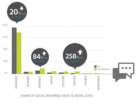 Revenu par visiteur : Facebook = 0,93$, Twitter = 0,44$, Pinterest = 0,55$ | Communication & Marketing digital | Scoop.it