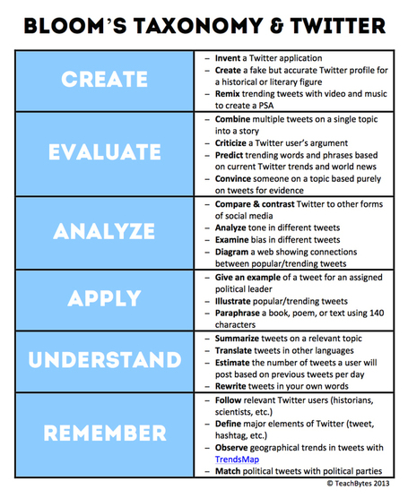 22 Ways To Use Twitter With Bloom's Taxonomy | Learning With Web 2.0 Tools & Mobile | Scoop.it