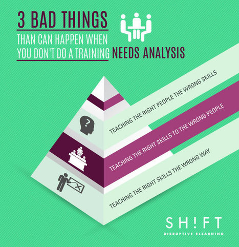Don't skip the Training Needs Analysis! Here's why | Edumorfosis.it | Scoop.it