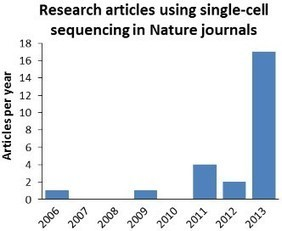 NATURE: The Method of the Year for 2013 is… single-cell sequencing | Amazing Science | Scoop.it