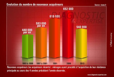 Immobilier : le nombre de nouveaux acheteurs a fondu | IMMOBILIER 2015 | Scoop.it