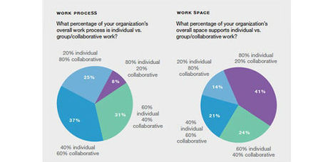 Good advice on how to use collaborative workspace to drive Innovation | Corporate Real Estate Insights | Scoop.it