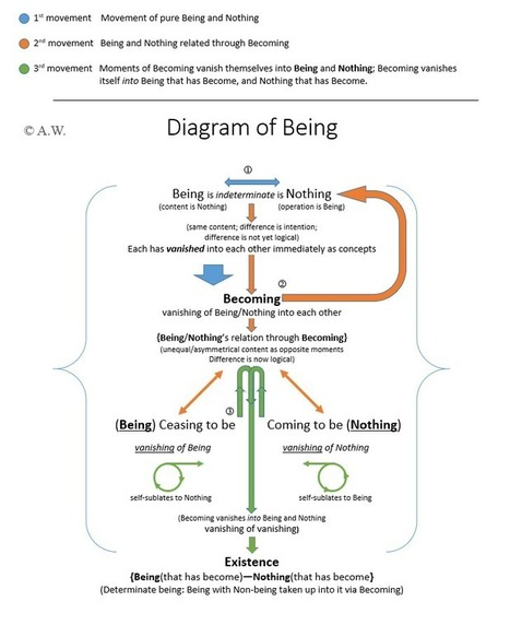 Dialectics: An Introduction | eLearning | Scoop.it