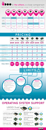 [infographic] UDOO and the others, a close comparison | UDOO | Embedded Systems News | Scoop.it