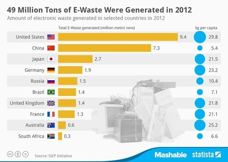 "49 Million Tons of Electronic Waste Generated in 2012 - Mashable (""30kg per American per year!"") 