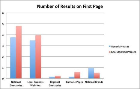 New Google Local Search Trends by Local Pro | Google News | Scoop.it