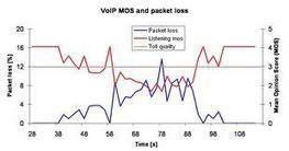 Deep dive into VOIP QoS | Telco | Scoop.it