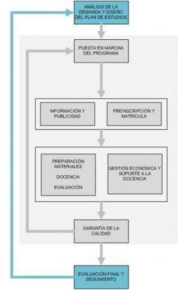 La Cadena de Valor de la FormaciónPermanente | eduhackers.org | Scoop.it
