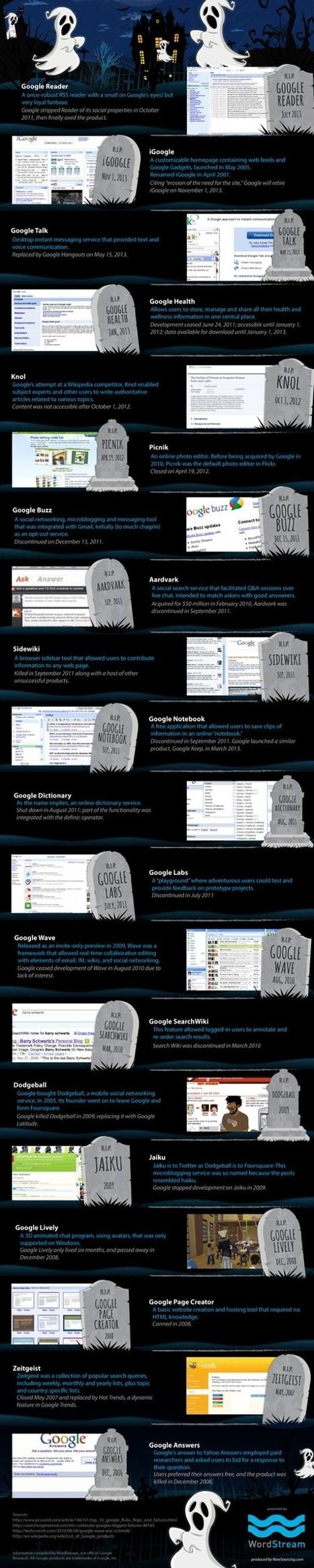 Infographic : Google Graveyard | desktop liberation | Scoop.it