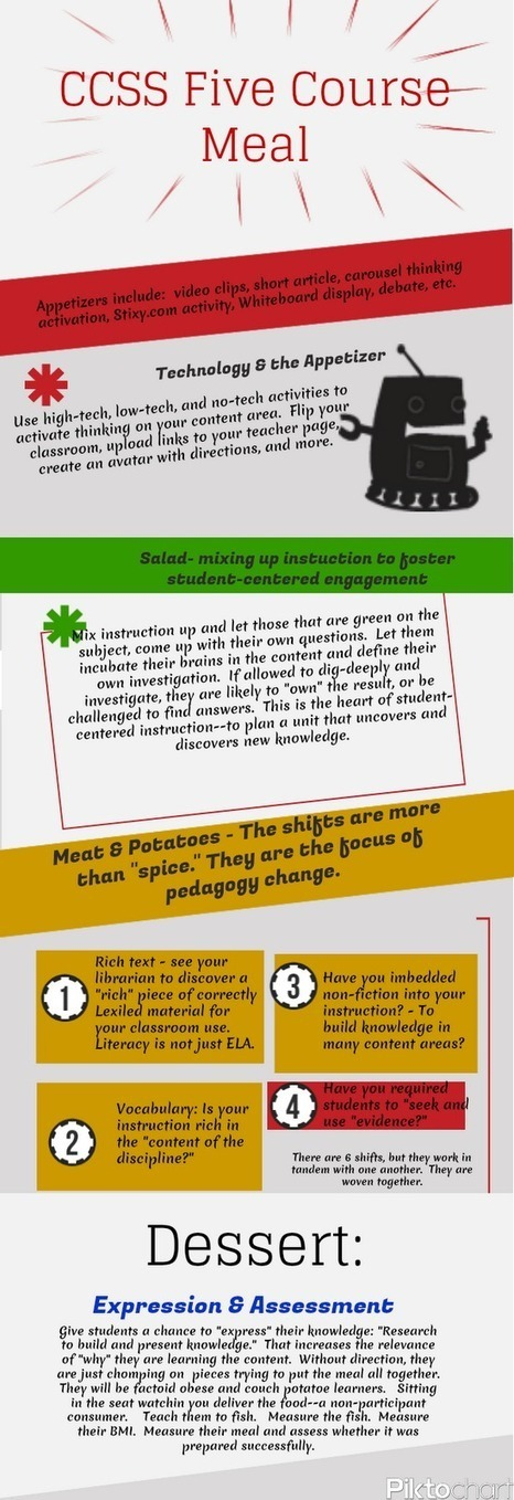 Librarydoor: Palatable CCSS #infographic | Middle School Mania | Scoop.it