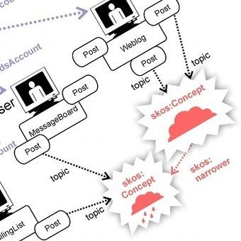 Linked Data: An Introduction | New Tech Post | digitalassetman | Scoop.it