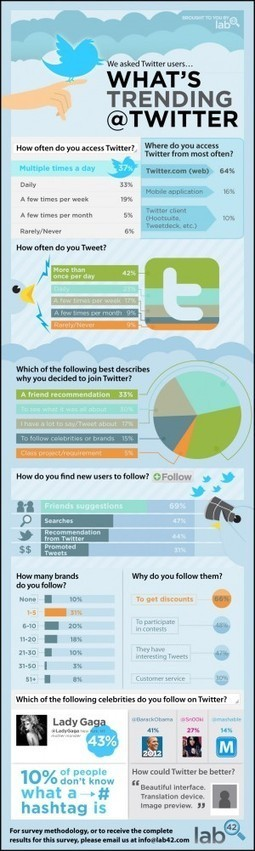 25 Ways Teachers Can Integrate Social Media Into Education | INFOGRAPHICS | Scoop.it