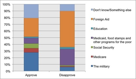 Americans Want Cuts to Foreign Aid, Military and the Poor - MPO Research Group | Federal Deficit | Scoop.it