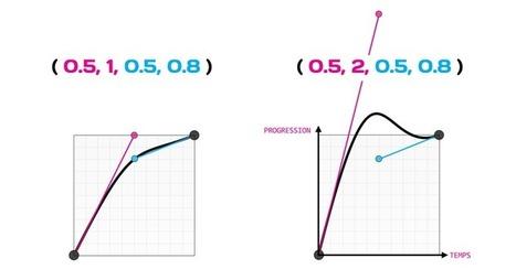 Les transitions et animations CSS |  Édition Nº17 | Webdesign & co | Scoop.it