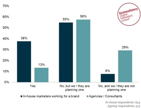 Just 38% of companies have a content marketing strategy: report | Irresistible Content | Scoop.it