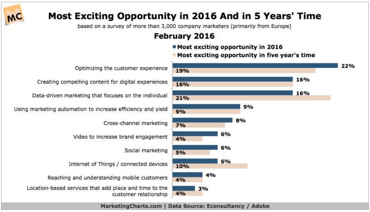 Where Do Marketers See Their Most Exciting Digital Opportunities Today And in 5 Years? - MarketingCharts | The Marketing Technology Alert | Scoop.it
