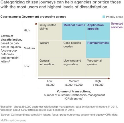 Implementing a citizen-centric approach to delivering government services | McKinsey & Company | Designing  services | Scoop.it