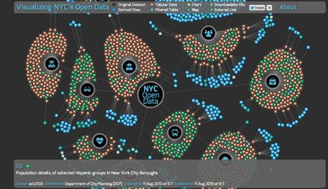 [dataviz] Visualisez les jeux de données de NYC en #opendata | Public Datasets - Open Data - | Scoop.it