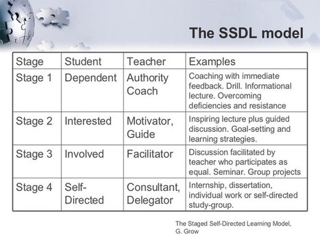 The Four Stages Of The Self-Directed Learning Model | dream. design. make. | Scoop.it