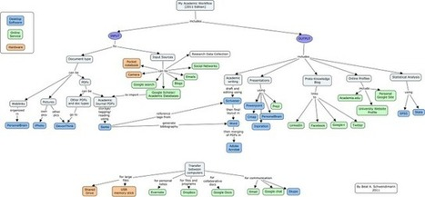 Proto-Knowledge: Academic Workflow of an Education Researcher (tools you can use) | Education | Scoop.it