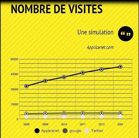 Infogr.am: Une application pour créer des infographies en ligne | Time to Learn | Scoop.it