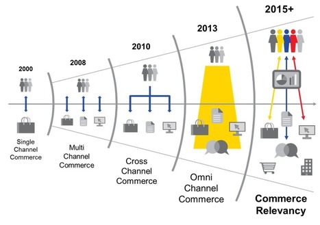 Commerce Relevancy – The Next Generation of Omnichannel Commerce.   eCommerce News   Scoop.it