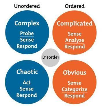 The Cynefin Framework: Using the Most Appropriate Problem-Solving Process | Complex systems and projects | Scoop.it